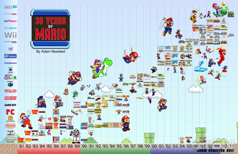 Mario timeline linea de tiempo Nintendo